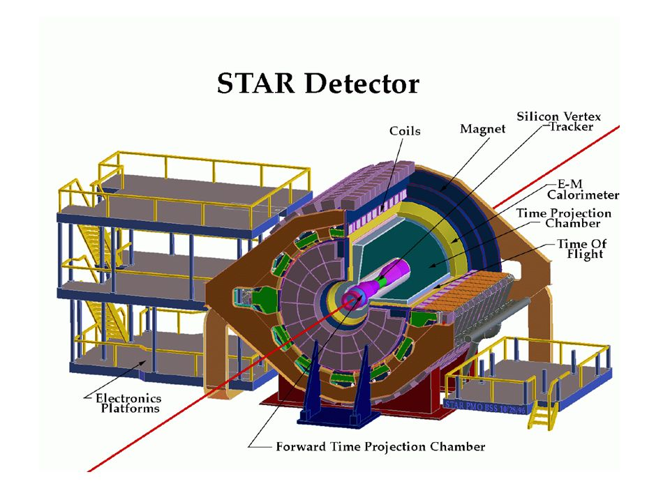 "STAR: ""Solenoid Tracker at RHIC"