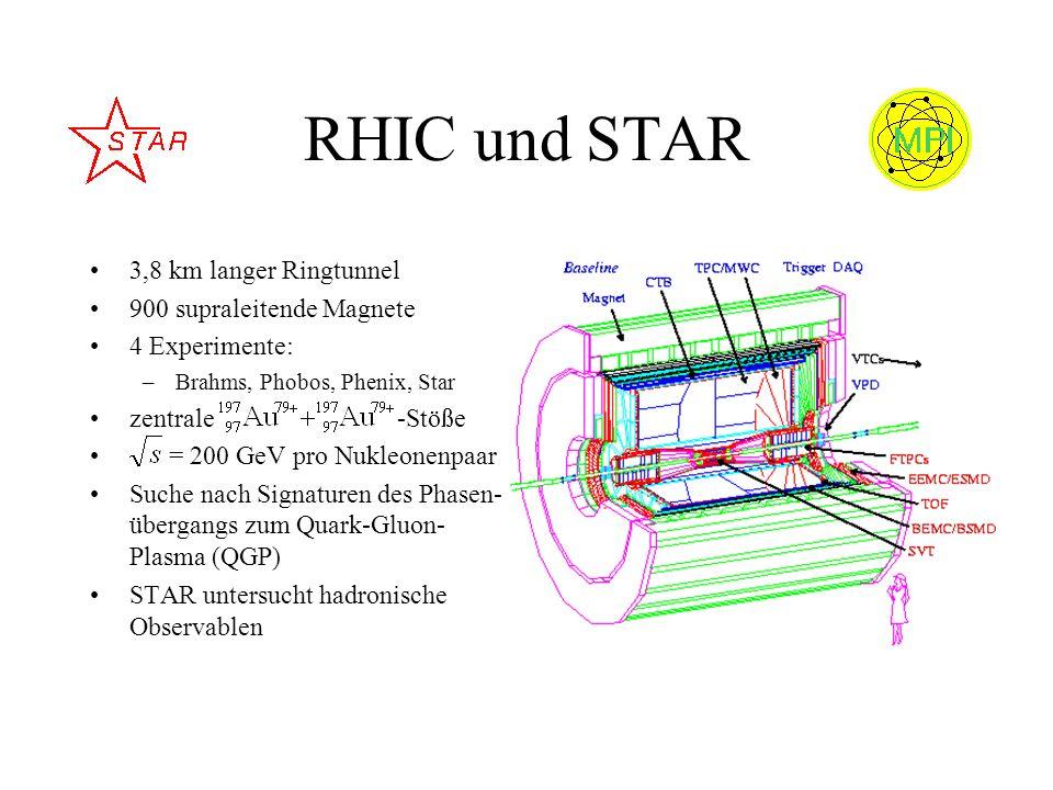 RHIC und STAR 3,8 km langer Ringtunnel 900 supraleitende Magnete