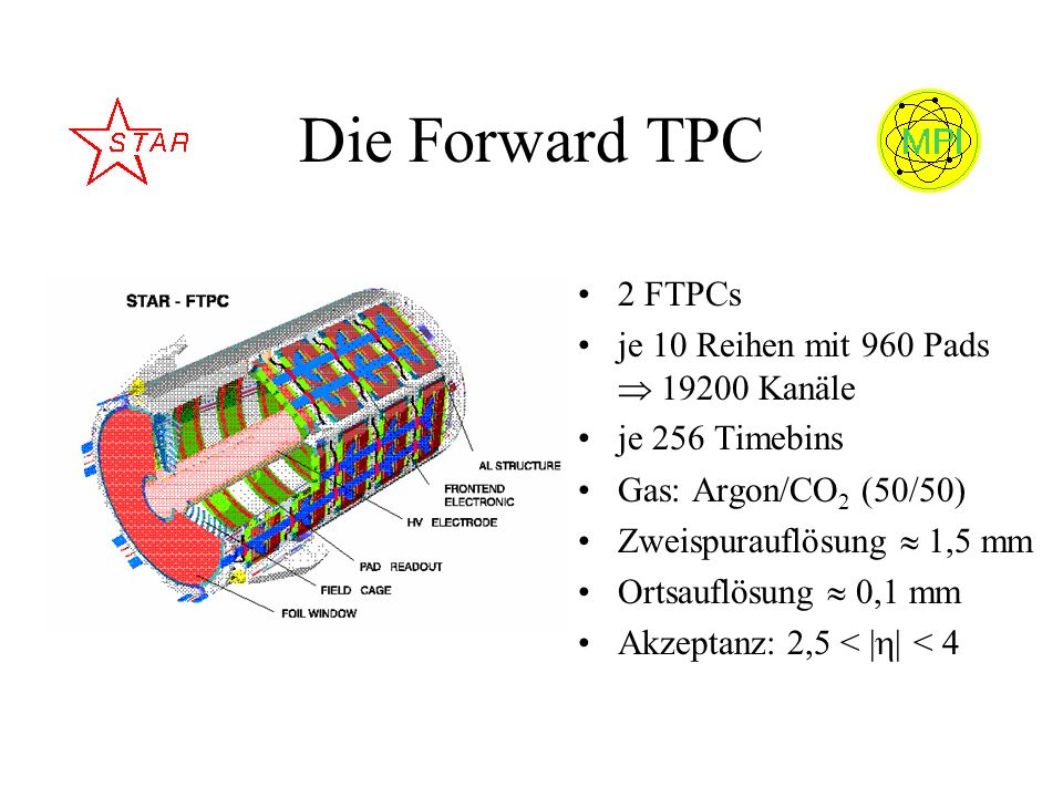 Die Forward TPC 2 FTPCs je 10 Reihen mit 960 Pads  19200 Kanäle