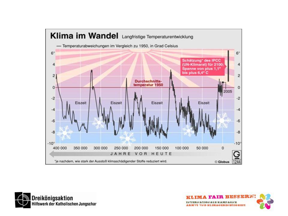 Das Klima auf unserer Erde war ständig im Wandel