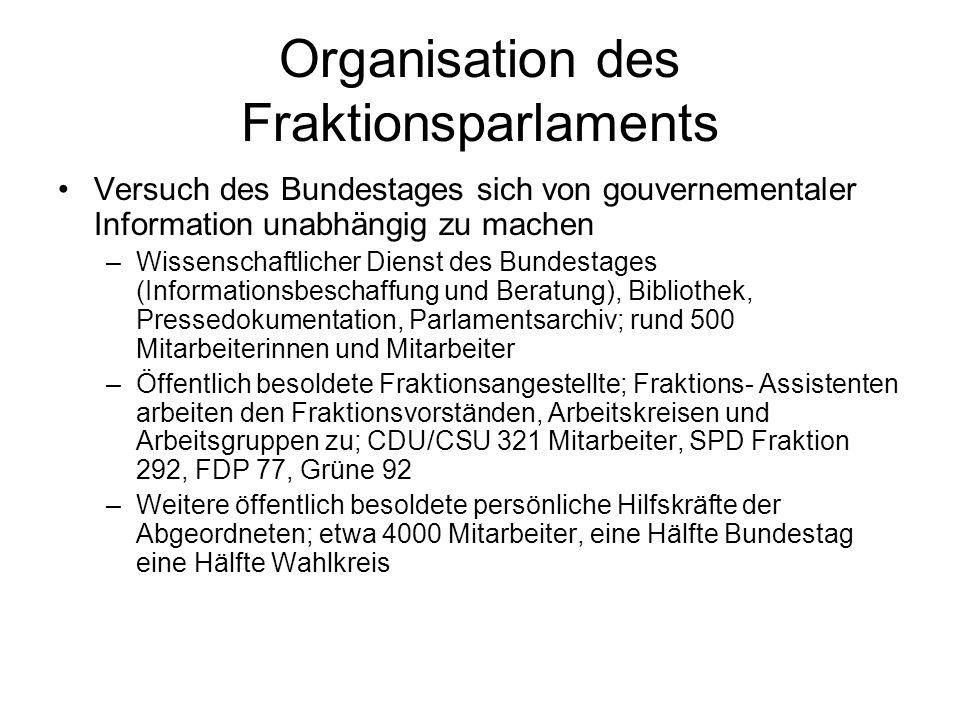 Organisation des Fraktionsparlaments