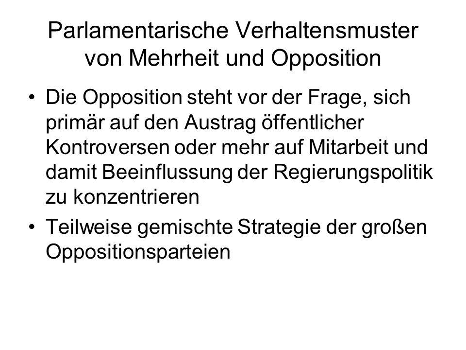 Parlamentarische Verhaltensmuster von Mehrheit und Opposition
