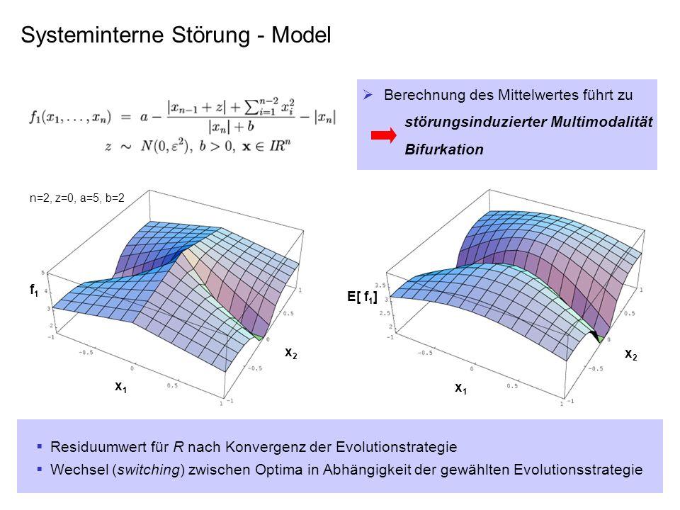 Systeminterne Störung - Model