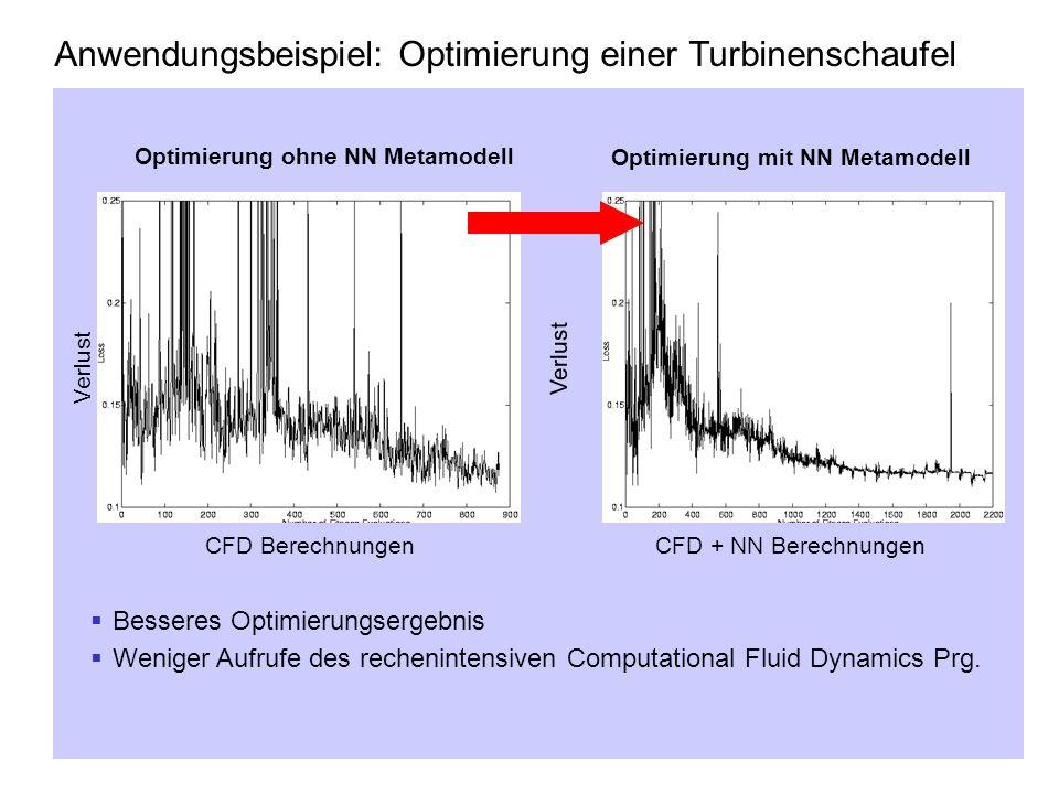Anwendungsbeispiel: Optimierung einer Turbinenschaufel