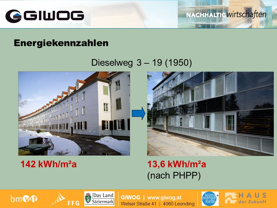 Dieselweg 3-19 Energiekennzahlen Dieselweg 3 – 19 (1950) 142 kWh/m²a