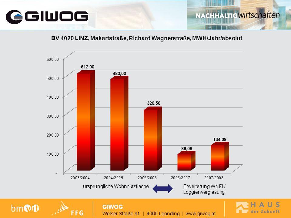 GIWOG ursprüngliche Wohnnutzfläche Erweiterung WNFl./