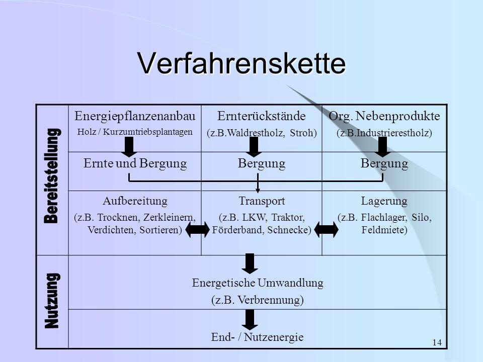 Verfahrenskette Energiepflanzenanbau Ernterückstände
