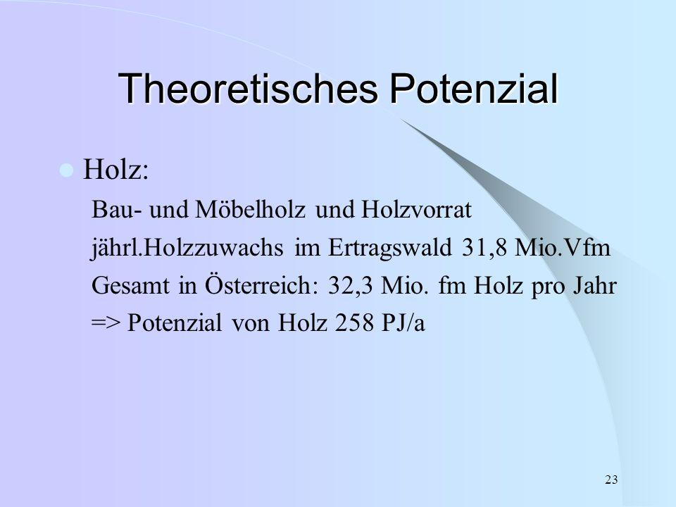 Theoretisches Potenzial