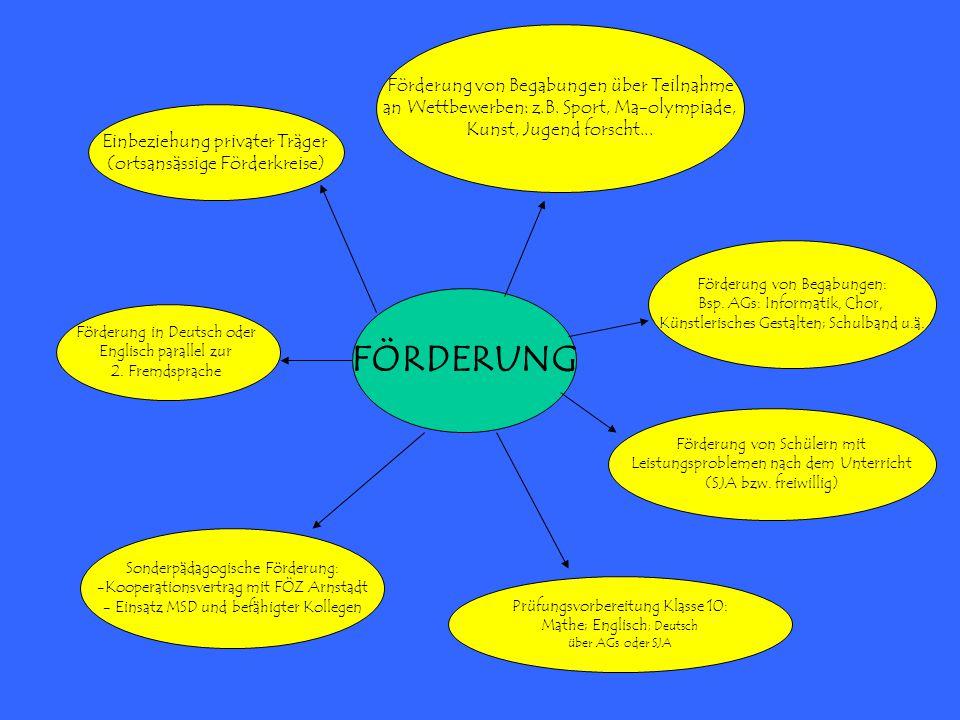 FÖRDERUNG Förderung von Begabungen über Teilnahme