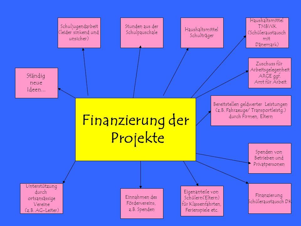 Finanzierung der Projekte