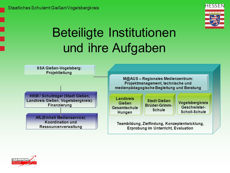Beteiligte Institutionen und ihre Aufgaben