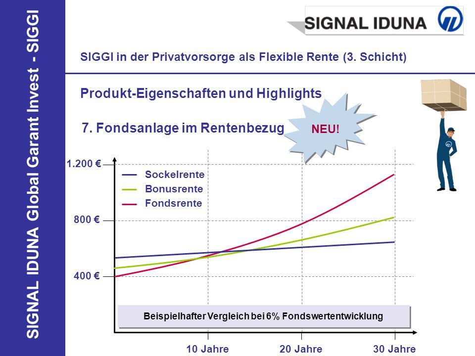 Beispielhafter Vergleich bei 6% Fondswertentwicklung