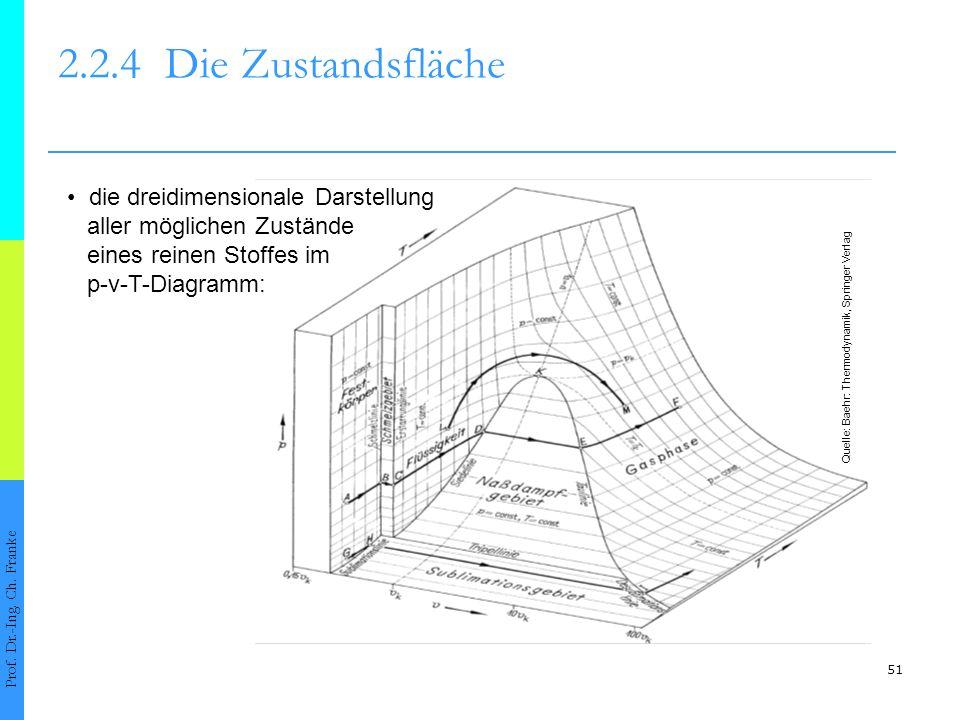 2.2.4 Die Zustandsfläche • die dreidimensionale Darstellung