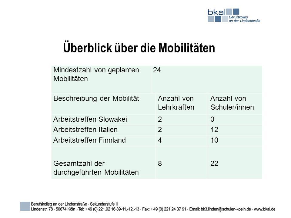 Überblick über die Mobilitäten