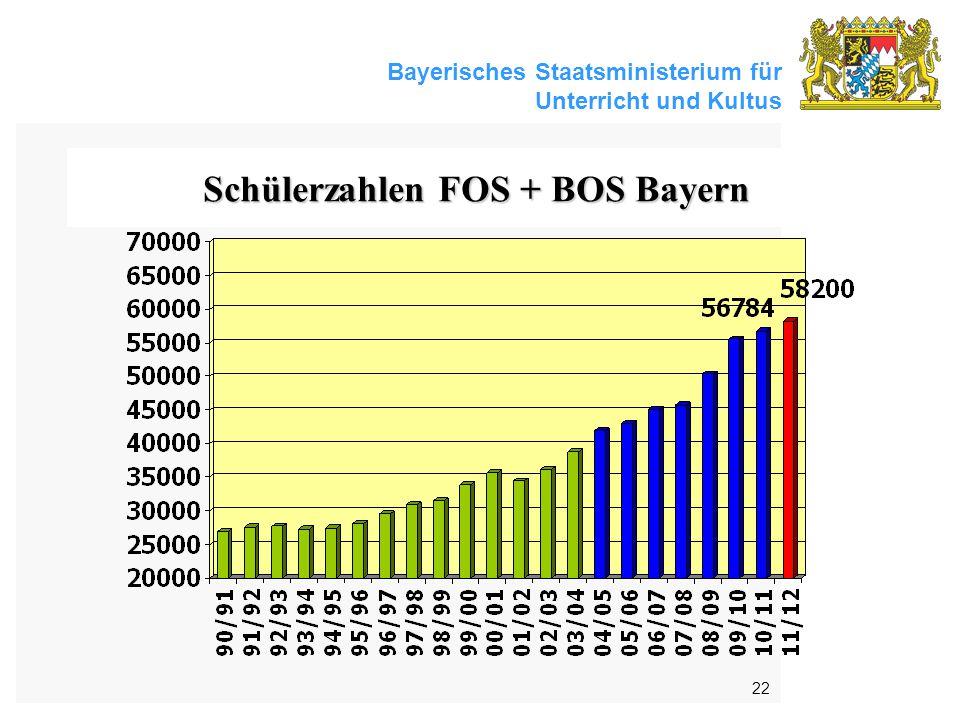 Schülerzahlen FOS + BOS Bayern