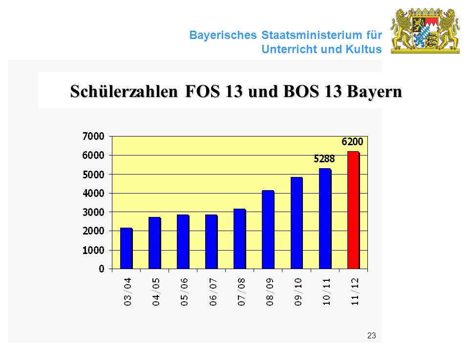 Schülerzahlen FOS 13 und BOS 13 Bayern
