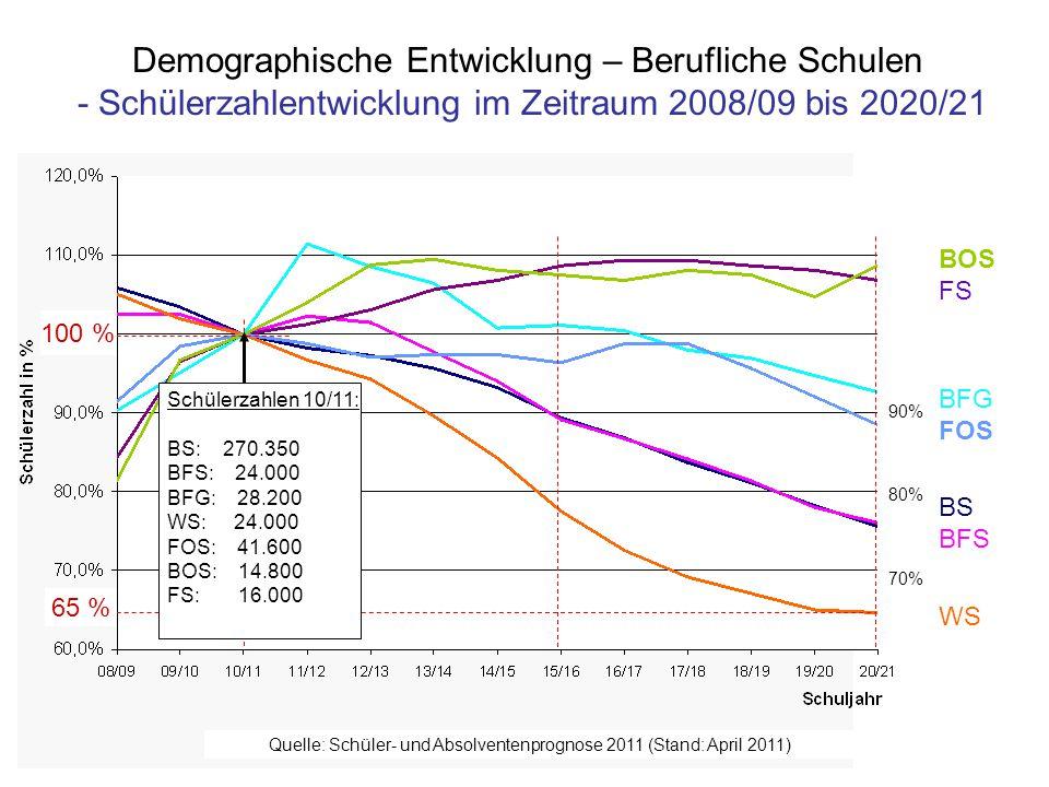 Quelle: Schüler- und Absolventenprognose 2011 (Stand: April 2011)