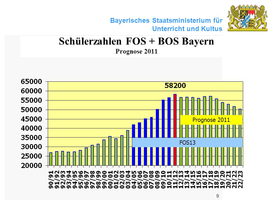 Schülerzahlen FOS + BOS Bayern Prognose 2011