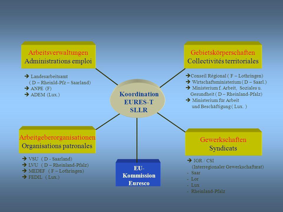 Administrations emploi Gebietskörperschaften