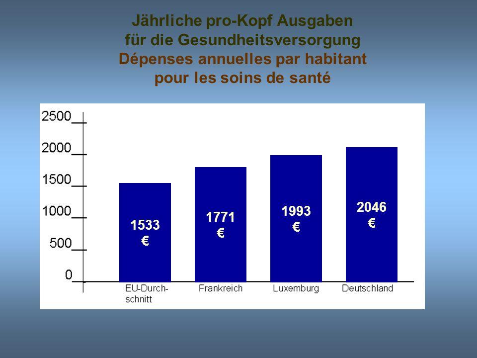 Jährliche pro-Kopf Ausgaben für die Gesundheitsversorgung