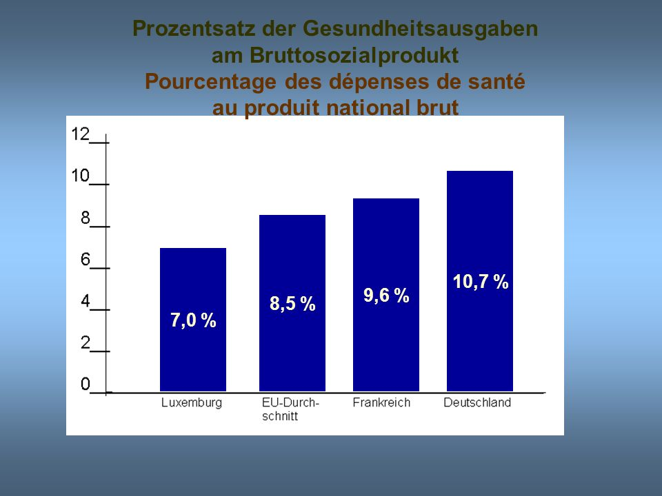 Prozentsatz der Gesundheitsausgaben am Bruttosozialprodukt