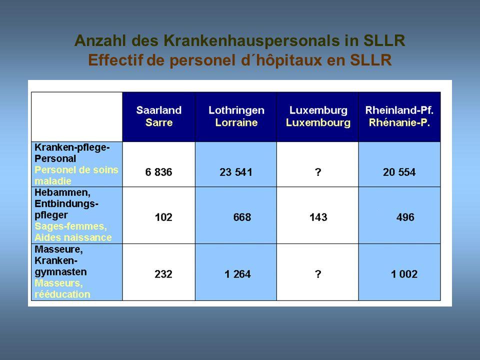 Anzahl des Krankenhauspersonals in SLLR