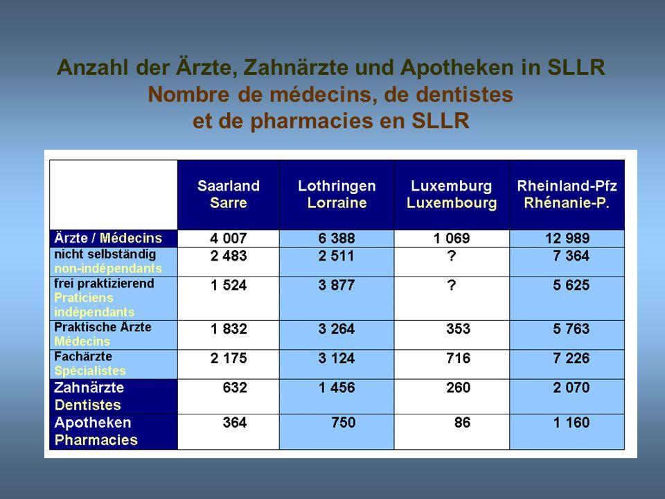 Anzahl der Ärzte, Zahnärzte und Apotheken in SLLR