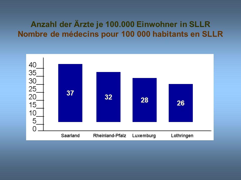 Anzahl der Ärzte je 100.000 Einwohner in SLLR