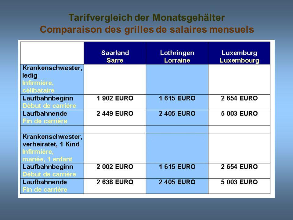 Tarifvergleich der Monatsgehälter