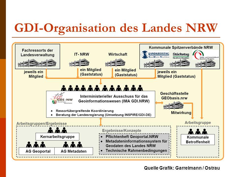 GDI-Organisation des Landes NRW