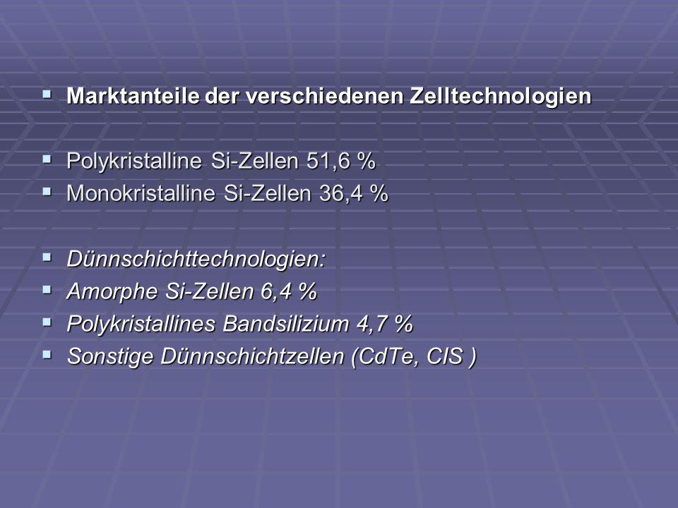 Marktanteile der verschiedenen Zelltechnologien