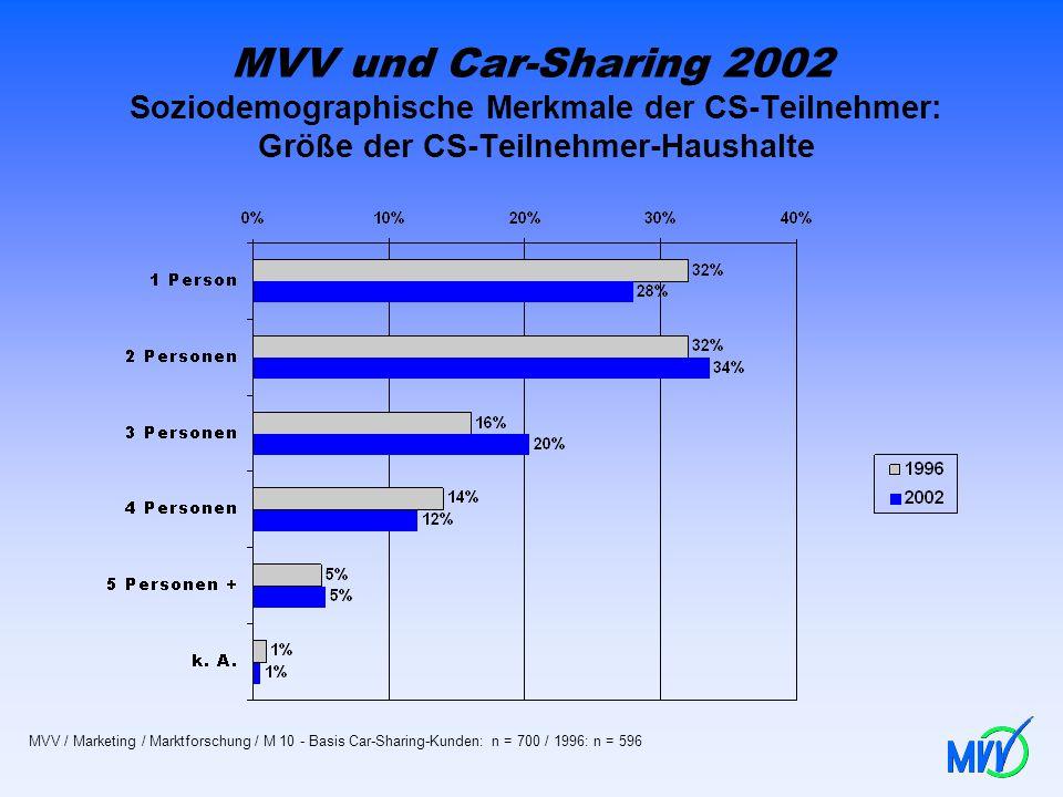 MVV und Car-Sharing 2002 Soziodemographische Merkmale der CS-Teilnehmer: Größe der CS-Teilnehmer-Haushalte