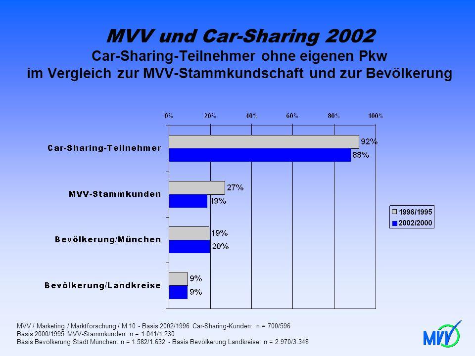 MVV und Car-Sharing 2002 Car-Sharing-Teilnehmer ohne eigenen Pkw im Vergleich zur MVV-Stammkundschaft und zur Bevölkerung