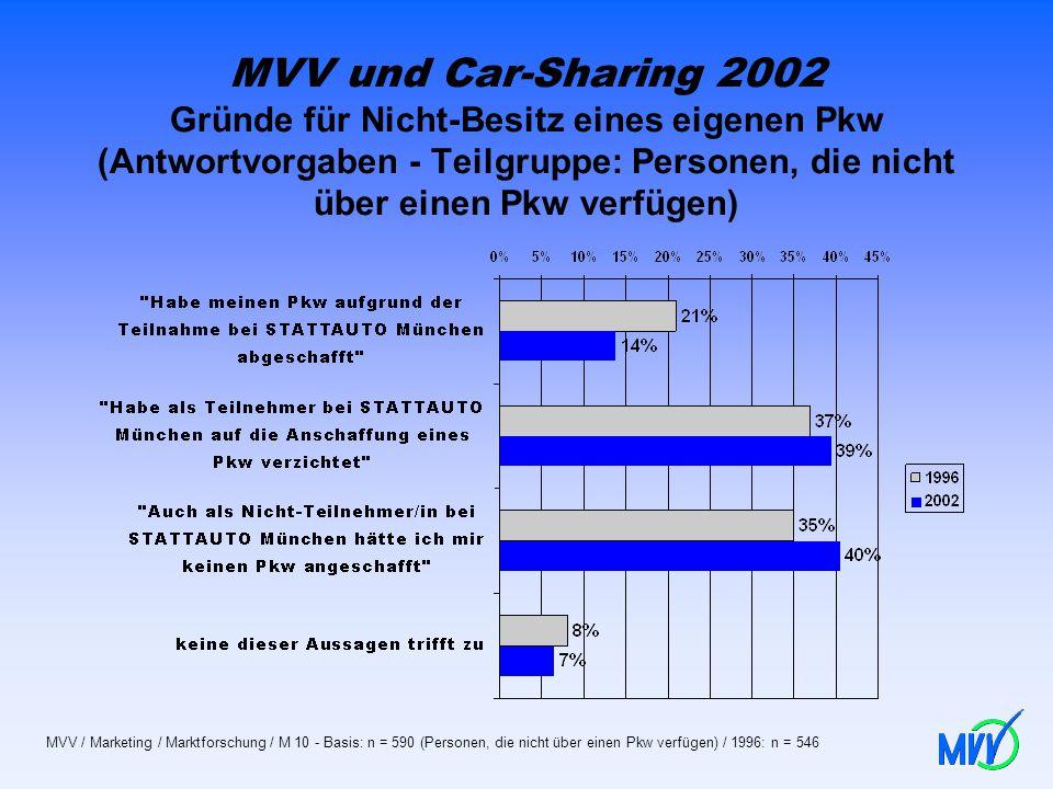 MVV und Car-Sharing 2002 Gründe für Nicht-Besitz eines eigenen Pkw (Antwortvorgaben - Teilgruppe: Personen, die nicht über einen Pkw verfügen)