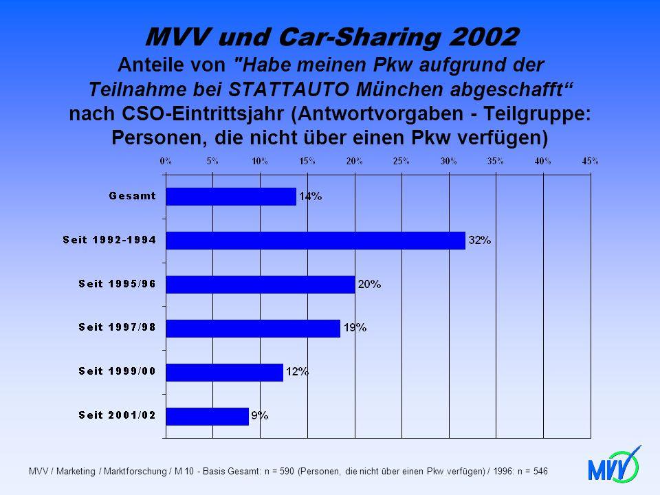 MVV und Car-Sharing 2002 Anteile von Habe meinen Pkw aufgrund der Teilnahme bei STATTAUTO München abgeschafft nach CSO-Eintrittsjahr (Antwortvorgaben - Teilgruppe: Personen, die nicht über einen Pkw verfügen)