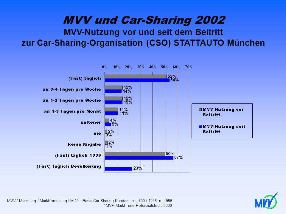 MVV und Car-Sharing 2002 MVV-Nutzung vor und seit dem Beitritt