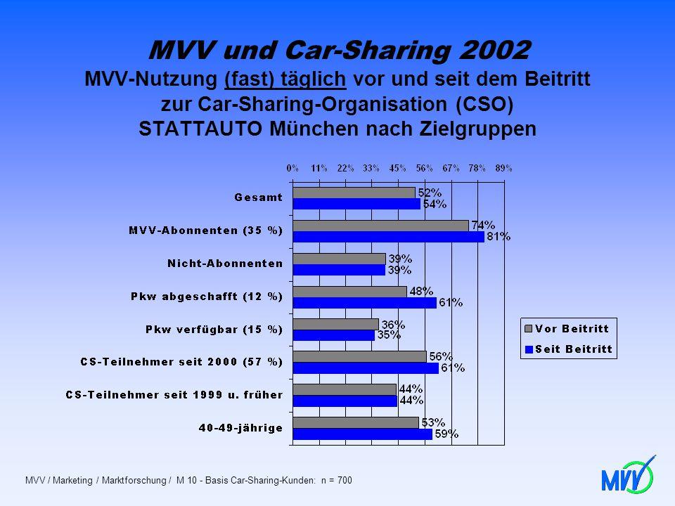MVV und Car-Sharing 2002 MVV-Nutzung (fast) täglich vor und seit dem Beitritt zur Car-Sharing-Organisation (CSO) STATTAUTO München nach Zielgruppen