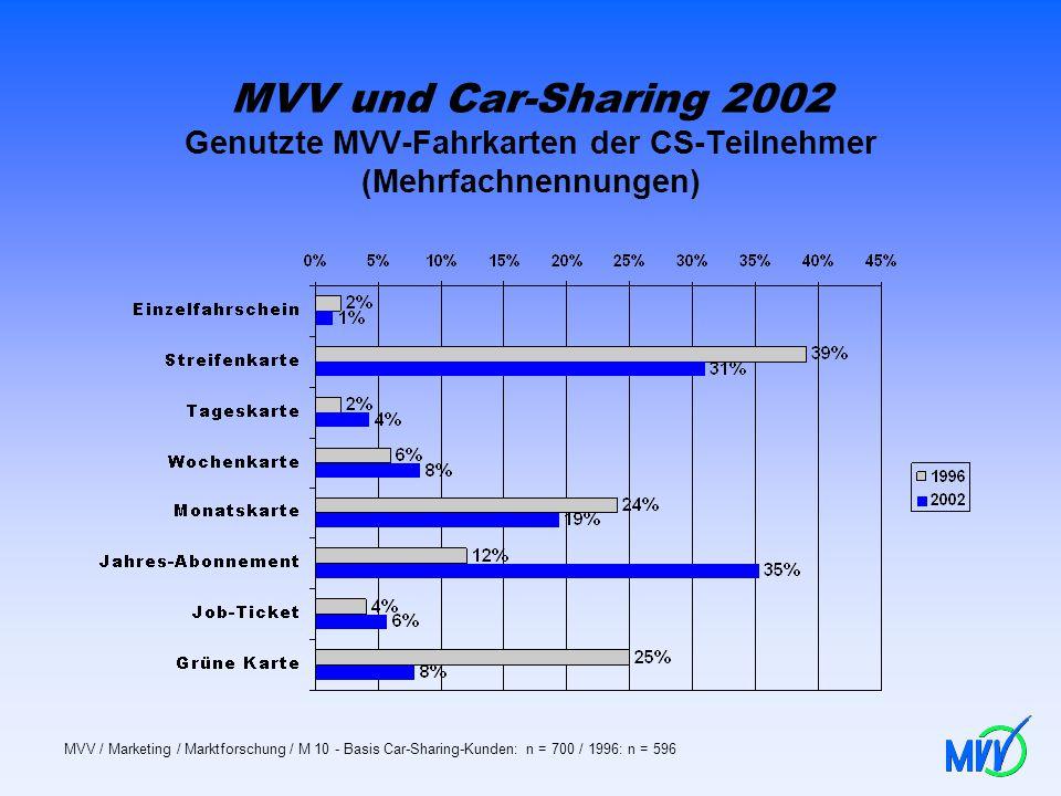 MVV und Car-Sharing 2002 Genutzte MVV-Fahrkarten der CS-Teilnehmer (Mehrfachnennungen)