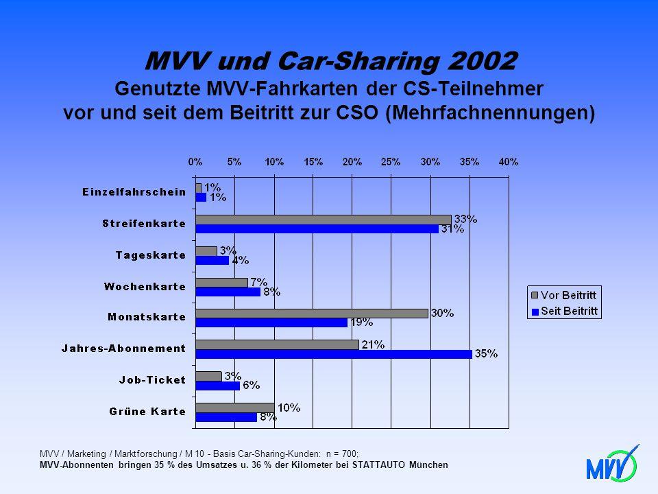 MVV und Car-Sharing 2002 Genutzte MVV-Fahrkarten der CS-Teilnehmer vor und seit dem Beitritt zur CSO (Mehrfachnennungen)