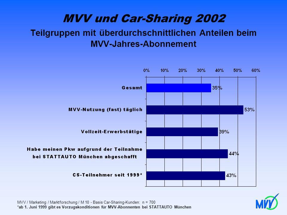 MVV und Car-Sharing 2002 Teilgruppen mit überdurchschnittlichen Anteilen beim MVV-Jahres-Abonnement