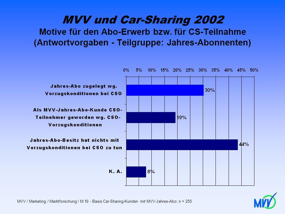 MVV und Car-Sharing 2002 Motive für den Abo-Erwerb bzw