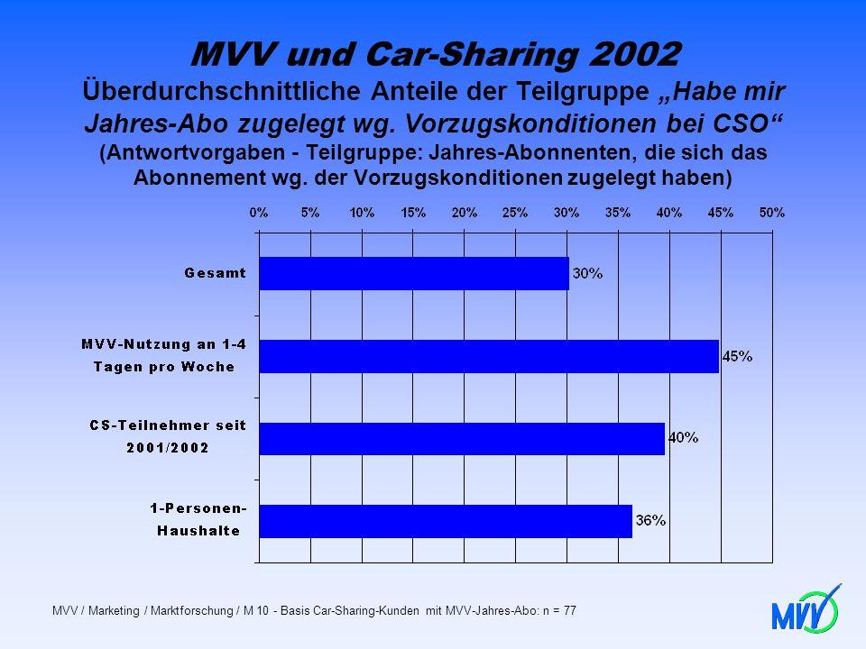 """MVV und Car-Sharing 2002 Überdurchschnittliche Anteile der Teilgruppe """"Habe mir Jahres-Abo zugelegt wg. Vorzugskonditionen bei CSO (Antwortvorgaben - Teilgruppe: Jahres-Abonnenten, die sich das Abonnement wg. der Vorzugskonditionen zugelegt haben)"""