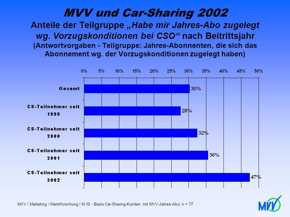 """MVV und Car-Sharing 2002 Anteile der Teilgruppe """"Habe mir Jahres-Abo zugelegt wg. Vorzugskonditionen bei CSO nach Beitrittsjahr (Antwortvorgaben - Teilgruppe: Jahres-Abonnenten, die sich das Abonnement wg. der Vorzugskonditionen zugelegt haben)"""