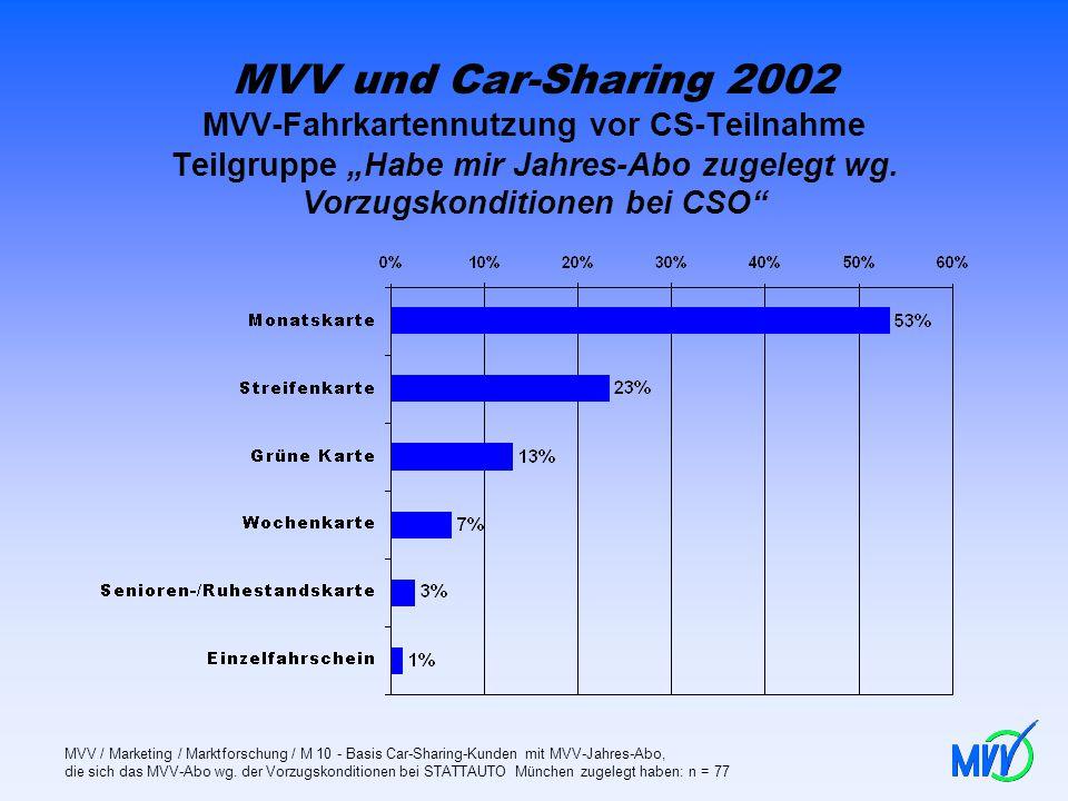"""MVV und Car-Sharing 2002 MVV-Fahrkartennutzung vor CS-Teilnahme Teilgruppe """"Habe mir Jahres-Abo zugelegt wg. Vorzugskonditionen bei CSO"""