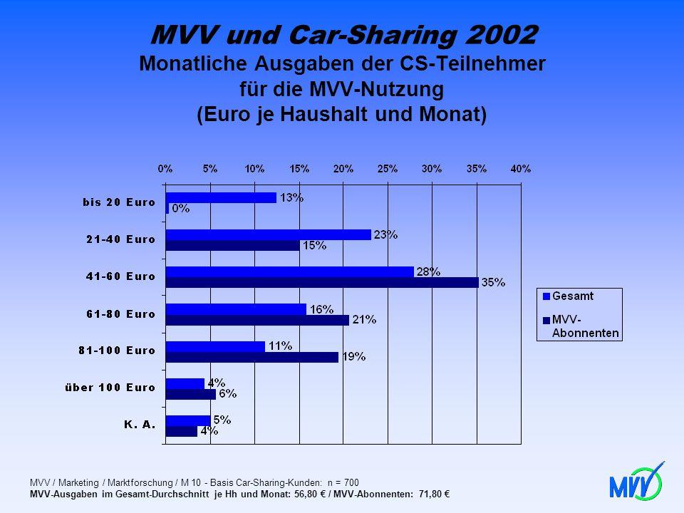 MVV und Car-Sharing 2002 Monatliche Ausgaben der CS-Teilnehmer für die MVV-Nutzung (Euro je Haushalt und Monat)