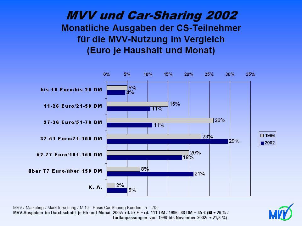MVV und Car-Sharing 2002 Monatliche Ausgaben der CS-Teilnehmer für die MVV-Nutzung im Vergleich (Euro je Haushalt und Monat)