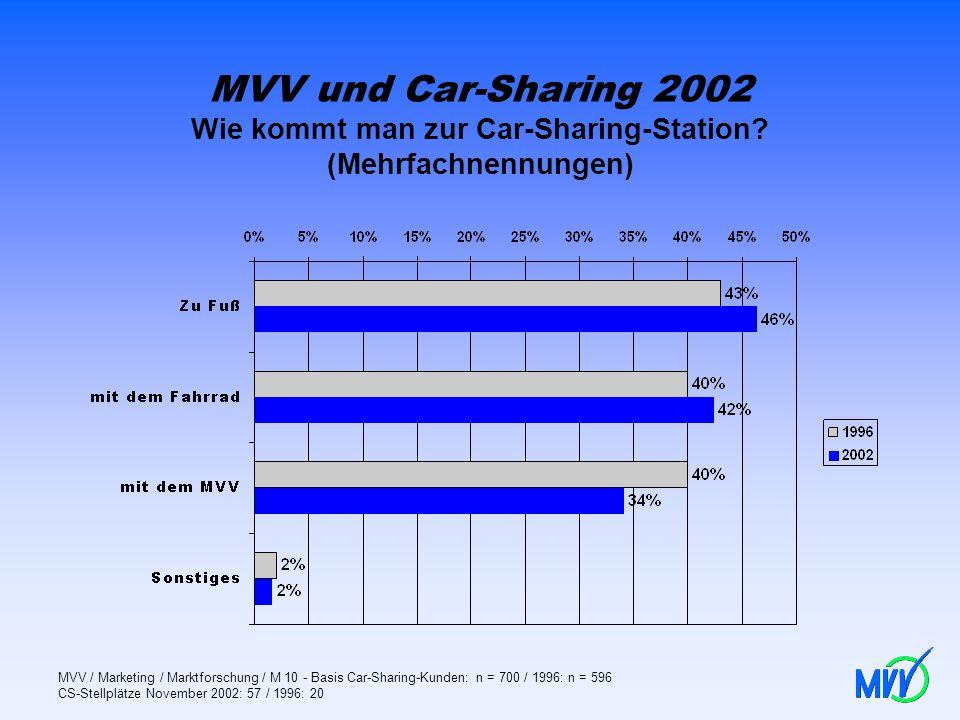 MVV und Car-Sharing 2002 Wie kommt man zur Car-Sharing-Station