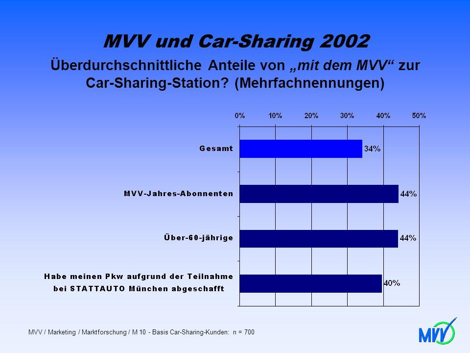 """MVV und Car-Sharing 2002 Überdurchschnittliche Anteile von """"mit dem MVV zur Car-Sharing-Station (Mehrfachnennungen)"""