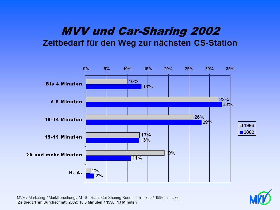 MVV und Car-Sharing 2002 Zeitbedarf für den Weg zur nächsten CS-Station