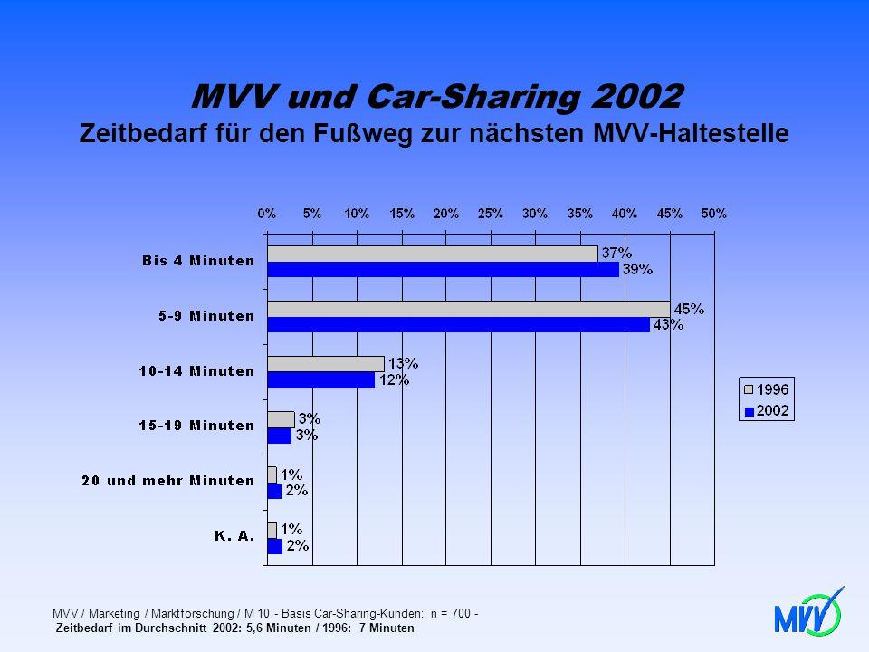 MVV und Car-Sharing 2002 Zeitbedarf für den Fußweg zur nächsten MVV-Haltestelle